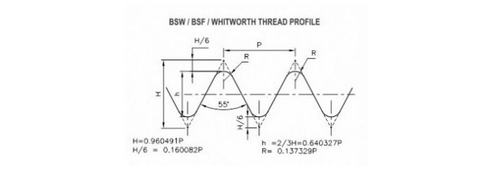 BSW/ BSF/ Whits Thread Gauges
