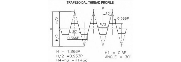 Trapezoidal Thread Gauges